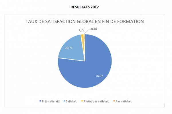 WebForce 3 Paris : enquête de satisfaction 2017